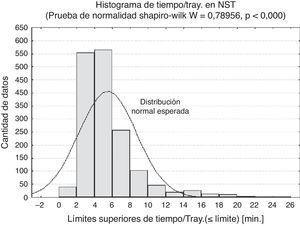 Histograma con la distribución de frecuencia del Tiempo/Tray. en NST (gráfico de barras) y su distribución normal esperada (curva continua). Se muestra el resultado además de la prueba de normalidad Shapiro-Wilk.