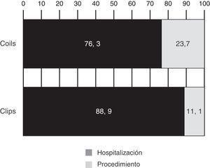 Distribución del gasto en cada modalidad de tratamiento. El peso de la hospitalización es mayor en el grupo quirúrgico, en tanto que el de los materiales lo es en el endovascular.