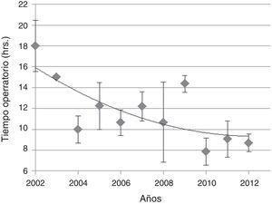 Tiempos operatorios 2002 a 2012. Se muestran promedios±error estándar de los tiempos operatorios transcurridos en las cirugías realizadas por año. Se consideraron solo los tumores Koos III o mayor. En aquellos casos en que se realizó cirugía en 2 tiempos se suman estos.
