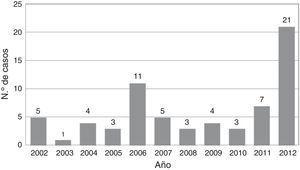 Pacientes operados por año (periodo 2002-2012&#59; n.?? 67).