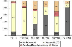 Modificación de la TC control (TCDB). Aumento del swelling y del volumen del hematoma.