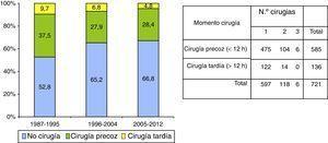 Momento y número de procedimientos quirúrgicos en los 3 periodos de tiempo.