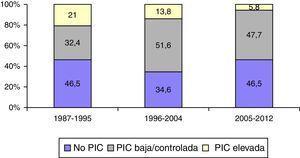 Frecuencia de la monitorización y niveles de la PIC.