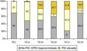 Relación entre la TC final y niveles de la PIC.
