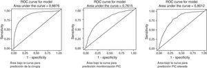 Área bajo la curva: a) predicción cirugía&#59; b) predicción de la monitorización PIC&#59; c) predicción de la PIC elevada.