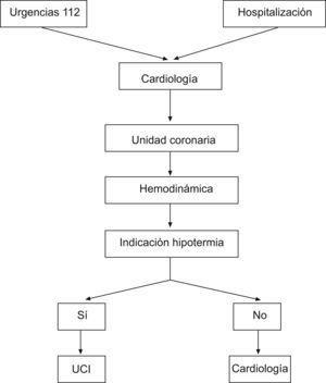 Circuito del paciente dentro del Sistema Sanitario.