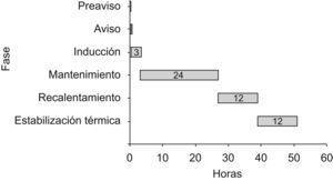 Cronograma de las fases de hipotermia.