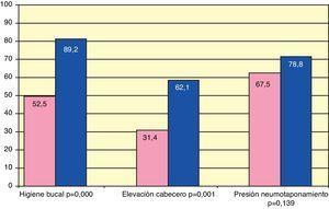 Cumplimiento de medidas propuestas. (Expresados en porcentajes).