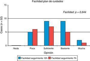 Facilidad en el seguimiento del plan de cuidados en sus pacientes según su turno.