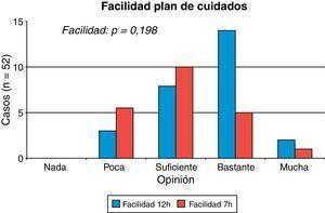 Flexibilidad en el seguimiento del plan de cuidados en sus pacientes según su turno.