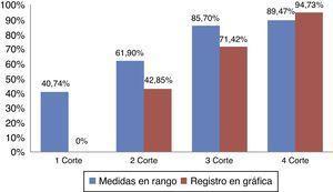 Resultados obtenidos en el control del neumotaponamiento tras la formación de los profesionales de enfermería.