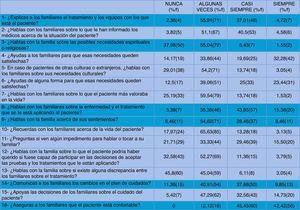 Resultados del cuestionario Nurse Activities for Communicating with Families de las enfermeras del SMI del hospital universitario 12 de Octubre.