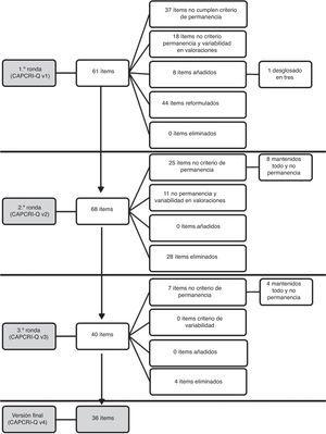 Esquema de los resultados de las diferentes fases del proceso Delphi.
