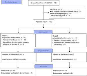 Diagrama de flujo de los participantes en el estudio a lo largo del proceso.