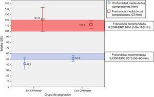 Valores y dispersión de las medias de los valores absolutos de las compresiones y su comparación con las recomendaciones ILCOR/ERC 2010.