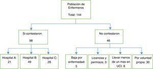 Representación de la población inicial y de la muestra final incluida en el estudio.