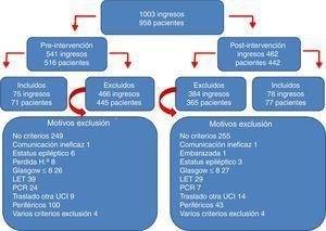 Algoritmo de ingresos y de pacientes incluidos y excluidos en el estudio.
