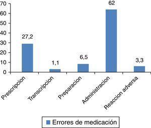 Frecuencia (%) de los errores de medicación.