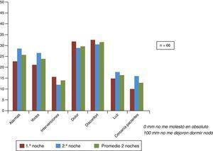 Representación gráfica de las puntuaciones medias obtenidas en relación con los factores ambientales de alteración del sueño.