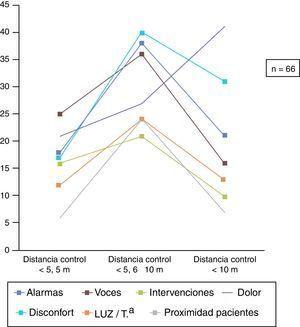 Puntuaciones medias de los factores condicionantes del sueño según distancia cama-control.