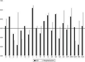 Representación de los valores medios correspondientes a los factores primarios y generales en el grupo UCI (negro) y en el grupo Hospitalización (gris), en comparación con la media poblacional española para ambos sexos (valor de 5,5 puntos), representada por la línea negra horizontal.