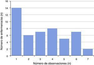 Observaciones registradas por enfermero/a. Se realizó un total de 160 observaciones de 49 enfermeras/os. Se presenta el número de observaciones (eje x) por cada enfermero/a estudiado/a (eje y).