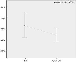 Nivel de satisfacción (SAT) entre las distintas fases de evaluación.