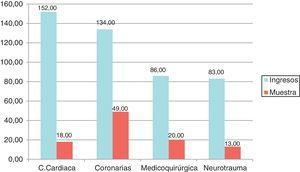 Número de ingresos y pacientes incluidos en la muestra de las diferentes unidades de UCI.