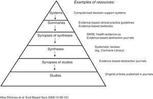 La jerarquía 6S de evidencia preevaluada. Reproducida con permiso de DiCenso et al.4.
