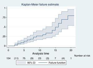 Riesgo de delírium en pacientes de la Unidad de Cuidados Intensivos de una clínica de Bucaramanga, Colombia. Riesgo a través del método de Kaplan-Meier. El riesgo de delírium incrementa de manera proporcional hasta el 15 día y después de forma abrupta.