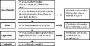 Diagrama que muestra el proceso de selección de los artículos.