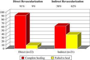 Cicatrización completa de las heridas en función de la revascularización directa o indirecta en las 43 heridas con resultado y seguimiento conocido. Se observó una diferencia estadísticamente significativa en la tasa de cicatrización completa con p=0,03 (test exacto de Fisher). Complete healing: cicatrización completa; Direct (n=22): directa (n=22); Direct Revascularization: revascularización directa; Failed to heal: fracaso de la cicatrización; Indirect (n=21): indirecta (n=21); Indirect Revascularization: revascularización indirecta.