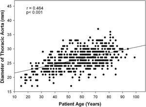 Diámetro aórtico torácico comparado con la edad. Diameter of Thoracic Aorta (mm): diámetro aórtico torácico (mm); Patient Age (Years): edad de los pacientes (años).