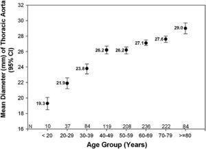 Diámetro aórtico torácico por década. Age Group (Years): grupo de edad (años); Mean Diameter (mm)of Thoracic Aorta (95% CI): diámetro aórtico torácico medio (mm) (intervalo de confianza del 95%).