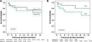 Estimación de las curvas de supervivencia de Kaplan-Meier. A: amputación y territorio sometido a la angioplastia (arteriopatía difusa, femoropoplítea + territorio tibial; ATP tibial, tibial aislada). B: amputación, y estenosis residual tras la angioplastia inicial. Diffuse PTA: angioplastia transluminal percutánea difusa; Follow-up duration (months): duración del seguimiento (meses); N at risk (SE %): n.° con riesgo (EE); Survival Probability: probabilidad de supervivencia; Tibial PTA: angioplastia transluminal percutánea tibial; Yes: sí.