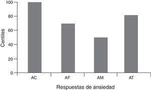 Sistemas de respuestas de ansiedad expresadas en centiles con respecto a la población normal. Nota. AC: ansiedad cognitiva&#59; AF: ansiedad fisiológica&#59; AM: ansiedad motora&#59; AT: ansiedad total.