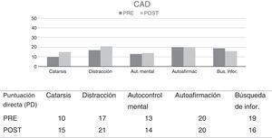 Cuestionario de afrontamiento ante el dolor crónico (CAD). Resultados pre-postratamiento.