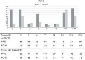 Inventario de Situaciones y Respuestas de Ansiedad (ISRA). Resultados pre-postratamiento.