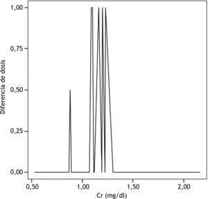 Gráfico interactivo de dispersión. Cr: creatinina.