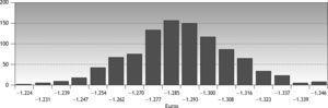 Análisis de sensibilidad multivariante. Ahorro económico de fludarabina por vía oral frente a vía intravenosa en tratamiento combinado. Simulación de 1.000 pacientes.