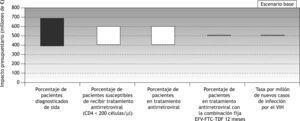 Impacto presupuestario total anual. Representación gráfica del análisis de sensibilidad en forma de diagrama de tornado (escenario base). EFV: efavirenz; FTC: emtricitabina; TDF: tenofovir; VIH: virus de la inmunodeficiencia humana.