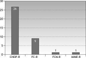 Esquemas empleados en el tratamiento del linfoma folicular y número de veces que se ha utilizado cada uno de ellos.