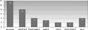 Distribución de los esquemas no autorizados en la ficha técnica que se han utilizado para el tratamiento de los pacientes con linfoma de células B grandes. Otros: FC-R, etopósido-vincristina-R, metotrexato-citarabina-R, GMZ-R.