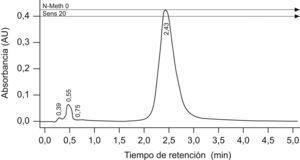 Cromatograma de la cromatografía líquida de alta resolución para carbamazepina. Tiempos de retención (TR) de la fase móvil (TR=0,39; TR=0,55 y TR=0,75) y del patrón de carbamazepina (100ppm [TR=2,43]).