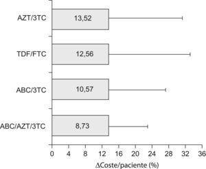 Δcoste/paciente medio agrupado (%) de los esquemas de TAR constituidos por cada uno de los fármacos coformulados (combos). Las barras representan el valor medio en magnitud y las líneas la desviación estándar en cada caso. No se apreciaron diferencias significativas entre ellos. AZT-zidovudina; 3TC-lamivudina; TDF-tenofovir; FTC-emtricitabina; ABC-abacavir.