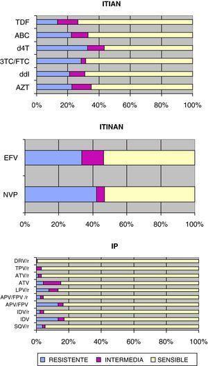 Sensibilidad del VIH-1 a los inhibidores de la transcriptasa inversa e inhibidores de la proteasa: 3TC/FTC: lamivudina/emtricitabina; ABC: abacavir; APV/FPV: amprenavir/fosamprenavir; APV/FPV/r: amprenavir/fosamprenavir potenciado con ritonavir; ATV: atazanavir; ATV/r: atazanavir/ritonavir; AZT: zidovudina; d4T: estavudina; ddI: didanosina; DRV/r: darunavir/ritonavir; EFV: efavirenz; IDV: indanavir; IDV/r: indanavir/ritonavir; LPV/r: lopinavir/ritonavir; NVP: nevirapina; SQV/r: saquinavir/ritonavir TDF: tenofovir; TPV/r: tipranavir/ritonavir.