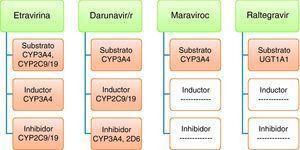 Efecto de los nuevos antirretrovirales sobre el CYP450.