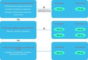 Resumen de dosificación de MARAVIROC en función de los fármacos concomitantes.