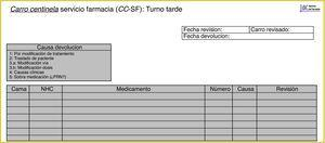 Registro de devoluciones en el servicio de farmacia.