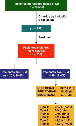 Clasificación de la muestra en función de los RNM presentados y si éstos eran prevenibles o inevitables.